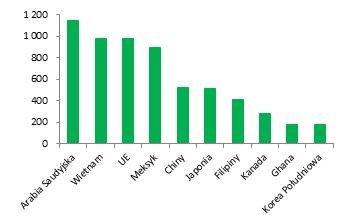 Najwięksi importerzy mięsa drobiowego w 2022 r. według prognoz OECD-FAO. (tys. t)