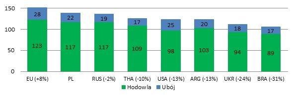 Koszt produkcji kilograma kurcząt brojlerów w wadze żywej w 2015 r. (eurocenty)